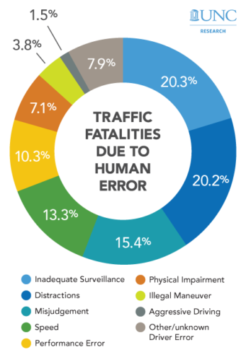 graphic of traffic fatalities due to human errory