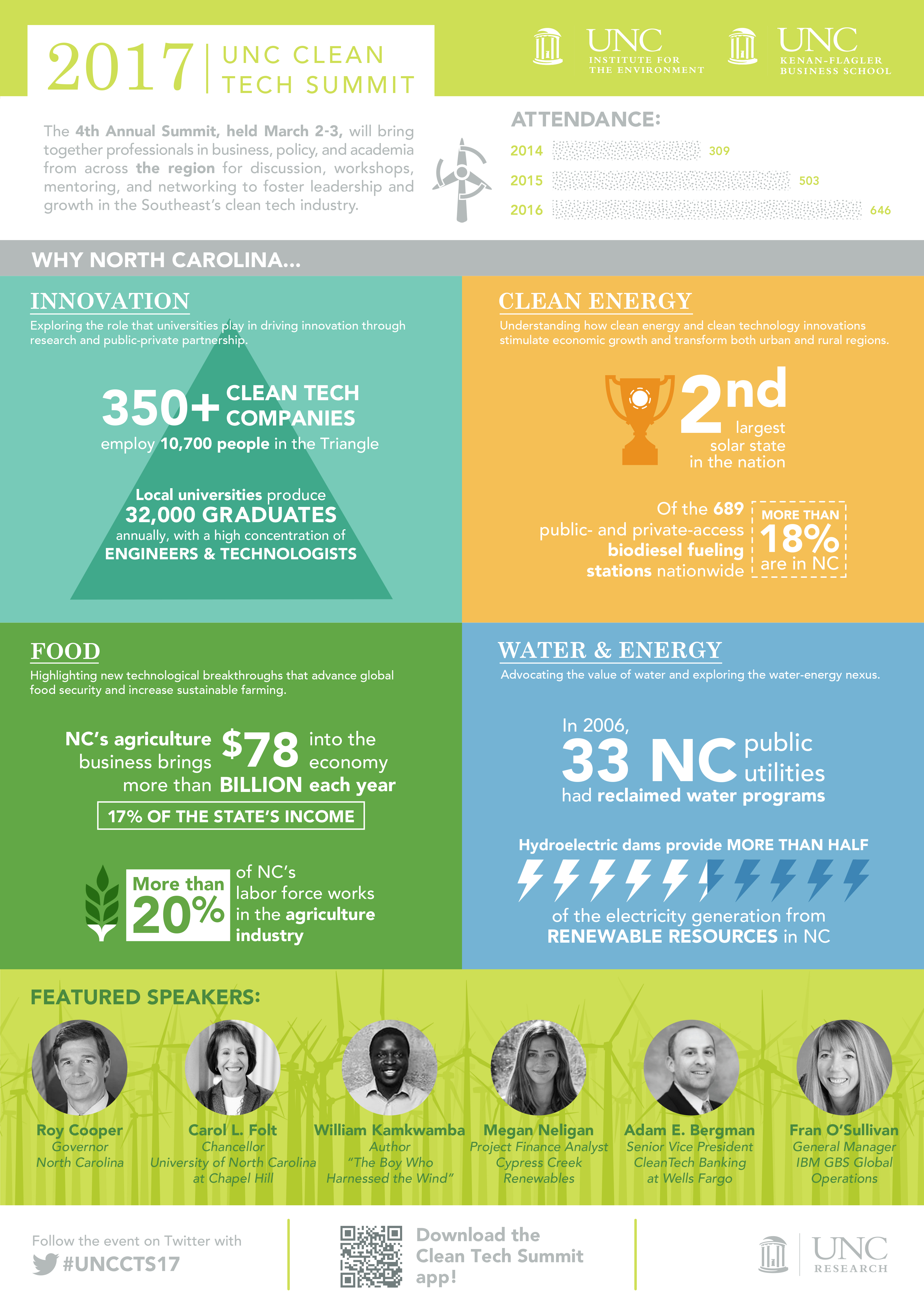 "2017 UNC Clean Tech Summit infographic: The 4th annual summit, held March 2-3, will bring together professionals in business, policy, and academia from across the region for discussion, workshops, mentoring, and networking for foster leadership and growth in the Southeast's clean tech industry. Attendance: 2014- 309 attendees; 2015- 503 attendees; and 2016- 646 attendees. Why North Carolina?: Innovation- Exploring the role that universities play in driving innovation through research and public-private partnership. 350 plus clean tech companies employ 10,700 people in the Triangle. Local universities produce 32,000 graduates annually, with a high concentration of engineers and technologists. Clean Energy: Understanding how clean energy and clean technology innovations stimulate economic growth and transform both urban and rural regions. 2nd largest solar state in the nation. Of the 689 public- and private-access biodiesel funding stations nationwide, more than 18% are in North Carolina. Food: Highlighting the new technological breakthroughs that advance global food security and increase sustainable farming. North Carolina's agriculture business brings more than $78 billion into the economy each year; 17% of the state's income. More than 20% of the North Carolina's labor force works in the agriculture industry. Water and Energy: Advocating the value of water and exploring the water-energy nexus. In 2006, 33 North Carolina public utilities had reclaimed water programs. Hydroelectric dams provide more than half of the electricity generation from renewable resources in North Carolina. Featured speakers: Roy Cooper, Governor of North Carolina. Carol L. Folt, Chancellor of University of North Carolina at Chapel Hill. William Kamkwamba, Author of ""The Boy Who Harnessed the Wind."" Megan Neligan, Project Finance Analyst at Cypress Creek Renewables. Adam E. Bergman, Senior Vice President at CleanTech Banking at Wells Fargo. Fran O'Sullivan, General Manager at IBM GBS Global Operations. Follow the event on Twitter with #UNCCTS16. Download the Clean Tech Summit app."