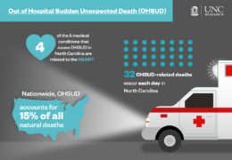 Infographic for Out of Hospital Sudden Unexpected Death (also known as OHSUD). 4 of the 5 medical conditions that cause OHSUD in North Carolina are related to the heart. 32 OHSUD-related deaths occur each day in North Carolina. Nationwide, OHSUD accounts for 15% of all natural deaths.