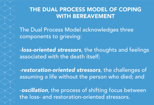 The Dual Process Model of Coping with Bereavement: The Dual Process Model acknowledges three components to grieving: -loss-oriented stressors, the thoughts and feelings associated with the death itself; -restoration-oriented stressors, the challenges of assuming a life without the person who died; and -oscillation, the process of shifting focus between the loss- and restoration-oriented stressors.