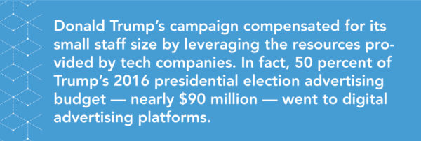 Donald Trump's campaign compensated for its small staff size by leveraging the resources provided by tech companies. In fact, 50 percent of Trump's 2016 presidential election advertising budget — nearly $90 million — went to digital advertising platforms.
