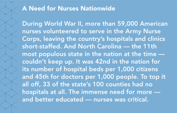A Need for Nurses Nationwide. During World War 2, more than 59,000 American nurses volunteered to serve in the Army Nurse Corps, leaving the country's hospitals and clinics short-staffed. And North Carolina - the 11th most populous state in the nation at the time - couldn't keep up. It was 42nd in the nation for its number of hospital beds per 1,000 citizens and 45th for doctors per 1,000 people. To top it all off, 33 of the state's 100 counties had no hospitals at all. The immense need for more - and betted educated- nurses was critical.