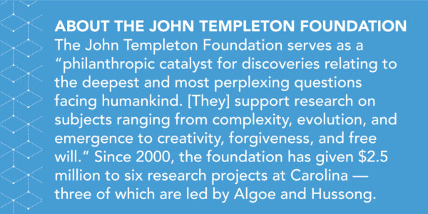 """The John Templeton Foundation serves as a """"philanthropic catalyst for discoveries relating to the deepest and most perplexing questions facing humankind. [They] support research on subjects ranging from complexity, evolution, and emergence to creativity, forgiveness, and free will."""" Since 2000, the foundation has given $2.5 million to six research projects at Carolina— three of which are led by Algoe and Hussong."""