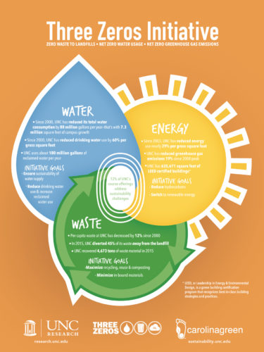 an infographic showing goals of the three zeros initative: water, waste, and energy neutrality