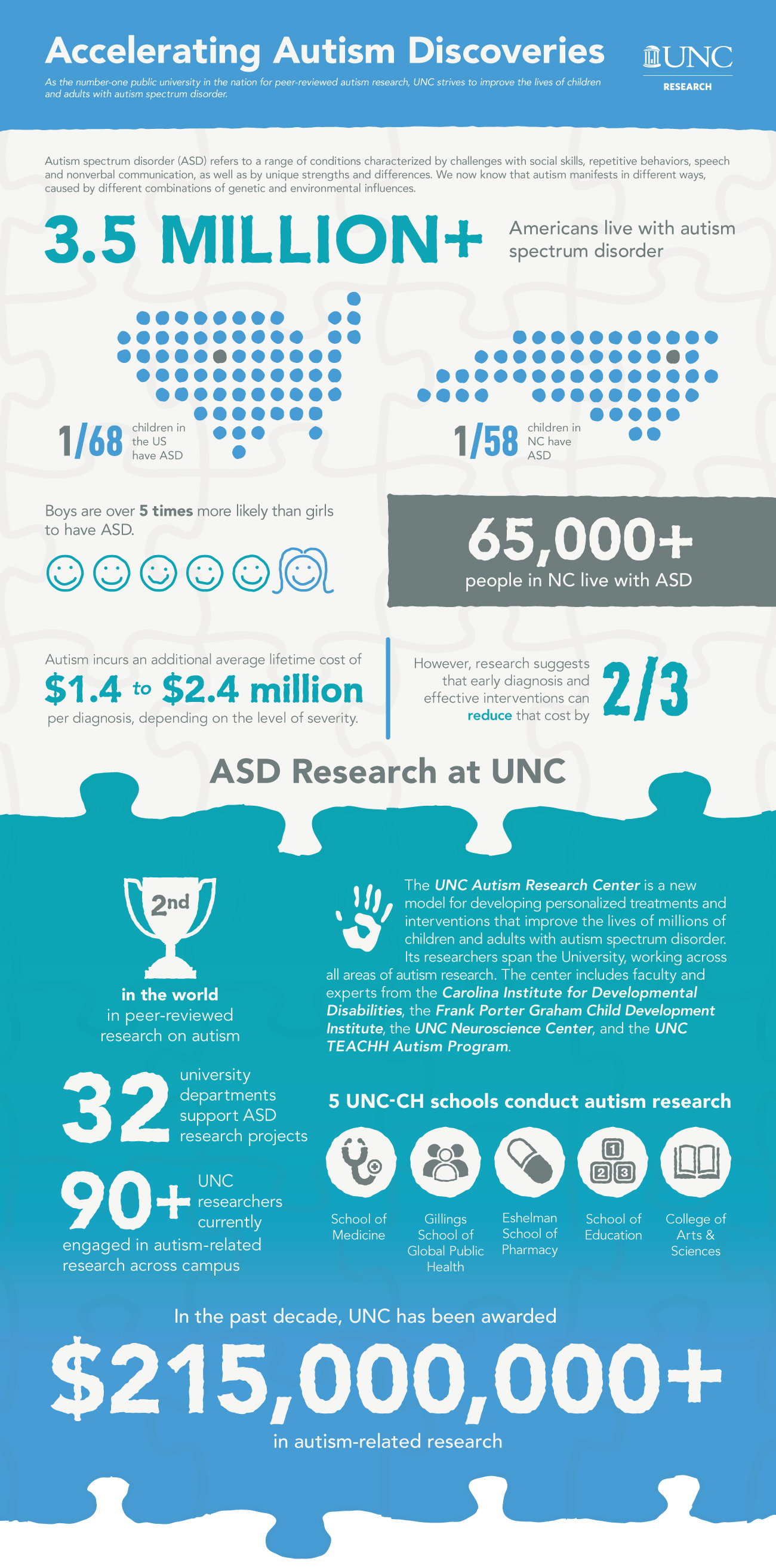 "UNC Autism Research Infographic titled ""Accelerating Autism Discoveries."" As the number-one public university in the nation for peer-reviewed autism research, UNC strives to improve the lives of children and adults with autism spectrum disorder. Autism spectrum disorder ( also known as ASD) refers to a range of conditions characterized by challenges with social skills, repetitive behaviors, speech and nonverbal communication, as well as by unique strengths and differences. We now know that autism manifests in different ways, caused by different combinations of genetic and environmental influences. 3.5 million plus Americans live with autism spectrum disorder. 1 in 68 children in the US have ASD. 1 in 58 children in North Carolina have ASD. Boy are over 5 times more likely than girls to have ASD. 65,000 plus people in North Carolina live with ASD. Autism incurs an additional average lifetime cost of 1.4 million to 2.4 million dollars per per diagnosis, depending on the level of severity. However, research suggests that early diagnosis and effective interventions can reduce that cost by two-thirds. New section, ""ASD Research at UNC."" UNC is second in the world in peer-reviewed research on autism. 32 university departments support ASD research projects at UNC. 90 plus UNC researchers are currently engaged in autism-related research across campus. The UNC Autism Research Center is a new model for developing personalized treatments and interventions that improve the lives of millions of children and adults with autism spectrum disorder. Its researchers span the University, working across all areas of autism research. The center includes: the Carolina Institute for Developmental Disabilities, the Frank Porter Graham Child Development Institute, the UNC Neuroscience Center, and the UNC TEACHH Autism Program. 5 UNC-CH schools conduct autism research: The School of Medicine, Gillings School of Global Public Health, Eshelman School of Pharmacy, School of Education, and College of Arts and Sciences. In the past decade, UNC has been awarded over 215 million dollars in autism-related research."