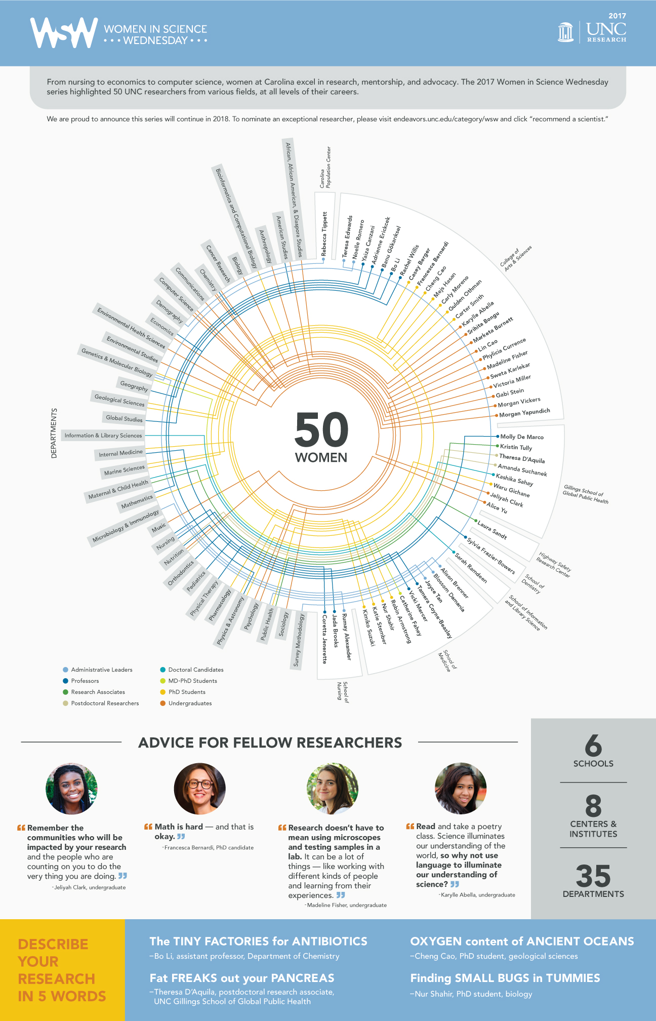 "Women in Science Wednesday 2017 infographic. From nursing to economics to computer science, women at Carolina excel in research, mentorship, and advocacy. The 2017 Women in Science Wednesday series highlighted 50 UNC researchers from various fields, at all levels of their careers. We are proud to announce this series will continue in 2018. To nominate an exceptional researcher, please visit endeavors.unc.edu/category/wsw and click ""recommend a scientist."" The 50 Women were: From the Carolina Population Center - Rebecca Tippett, an Administrative Leader, in the Department of Demography. From the College of Arts and Sciences – Teresa Edwards, an Administrative Leader, in the Department of Survey Methodology; Noelle Romero, an Administrative Leader, in the Department of Genetics and Molecular Biology; Yaiza Canzani, a Professor, in the Department of Mathematics; Adrienne Erickcek, a Professor, in the Department of Physics and Astronomy; Banu Gokariksel, a Professor, in the Department of Geography; Bo Li, a Professor, in the Department of Chemistry; Rachel Willis, a Professor, in the Department of American Studies, Department of Economics, and the Department of Global Studies; Casey Berger, a PhD Student, in the Department of Physics and Astronomy; Francesca Bernardi, a PhD Student, in the Department of Mathematics; Cheng Cao, a PhD Student, in the Department of Geological Sciences; Mejs Hasan, a PhD Student, in the Department of Geological Sciences; Carly Moreno, a PhD Student, in the Department of Marine Sciences; Gulden Othman, a PhD Student, in the Department of Physics and Astronomy; Carter Smith, a PhD Student, in the Department of Marine Sciences; Karylle Abella, an Undergraduate, in the Department of Chemistry; Srihita Bongu, an Undergraduate, in the Department of Economics; Marketa Burnett, an Undergraduate, in the Department of African, African American, and Diaspora Studies and the Department of Psychology; Lin Cao, an Undergraduate, in the Department of Anthropology and the Department of Biology; Phylicia Currence, an Undergraduate, in the Department of Psychology and the Department of Sociology; Madeline Fisher, an Undergraduate, in the Department of Environmental Studies and the Department of Music; Sweta Karlekar, an Undergraduate, in the Department of Computer Science; Victoria Miller, an Undergraduate, in the Department of Computer Science; Gabi Stein, an Undergraduate, in the Department of Computer Science; Morgan Vickers, an Undergraduate, in the Department of American Studies and the Department of Communications; and Morgan Yapundich; an Undergraduate, in the Department of Chemistry. From the Gillings School of Global Public Health – Molly De Marco, a Professor, in the Department of Nutrition; Kristin Tully, a Research Associate, in the Department of Maternal and Child Health; Theresa D'Aquila, a Postdoctoral Researcher, in the Department of Nutrition; Amanda Suchanek, a Postdoctoral Research, in the Department of Nutrition; Kashika Sahay, a Doctoral Candidate, in the Department of Maternal and Child Health; Waru Gichane, a PhD Student, in the Department of Public Health; Jeliyah Clark, an Undergraduate, in the Department of Environmental Health Sciences; and Alice Yu, an Undergraduate, in the Department of Nutrition. Highway Safety Research Center – Laura Sandt, a Research Associate, from the Department of Public Health. School of Dentistry – Sylvia Frazier-Bowers, a Professor, in the Department of Orthodontics. School of Information and Library Science – Sarah Ramdeen, a Doctoral Candidate, in the Department of Information and Library Sciences. School of Medicine – Alison Brenner, an Administrative Leader, in the Department of Public Health; Blossom Damania, an Administrative Leader, in the Department of Microbiology and Immunology; Joyce Tan, an Administrative Leader, in the Department of Genetics and Molecular Biology; Tamera Coyne-Beasley, a Professor, in the Department of Pediatrics and the Department of Internal Medicine; Vicki Mercer, a Professor, in the Department of Physical Therapy; Catherine Fahey, a MD-PhD Student, in the Department of Genetics and Molecular Biology; Robin Armstrong, a PhD Student, in the Department of Genetics and Molecular Biology; Nur Shahir, a PhD Student, in the Department of Bioinformatics and Computational Biology; Katie Stember, a PhD Student, in the Department of Internal Medicine; and Kimiko Suzuki, a PhD Student, in the Department of Pharmacology. School of Nursing – Rumay Alexander, an Administrative Leader, in the Department of Nursing; Jada Brooks, a Professor, in the Department of Nursing; and Coretta Jennerette, a Professor, in the Department of Nursing. Advice for Fellow Researchers: ""Remember the communities who will be impacted by your research and the people who are counting on you to do the very thing you are doing."" By Jeliya Clark, undergraduate: ""Math is hard – and that is okay."" By Francesca Bernardi, PhD candidate; ""Research doesn't have to mean using microscopes and testing samples in a lab. It can be a lot of things – like working with different kinds of people and learning from their experiences."" By Madeline Fisher, undergraduate.; ""Read and take a poetry class. Science illuminates our understanding of the world, so why not use language to illuminate our understanding of science?"" By Karylle Abella, undergraduate. Describe your research in five words: ""The tiny factories in antibiotics."" By Bo Li, assistant professor, department of Chemistry; ""Oxygen content of ancient oceans."" By Cheng Cao, PhD Student, geological sciences; ""Fat freaks out your pancreas."" By Theresa D'Aquila, postdoctal research associate, UNC Gillings School of Global Public Health; ""Finding small bugs in tummies."" by Nur Shahir, PhD student, biology. Out of the 50 women, 6 schools, 8 centers and institutes, and 35 departments are represented."