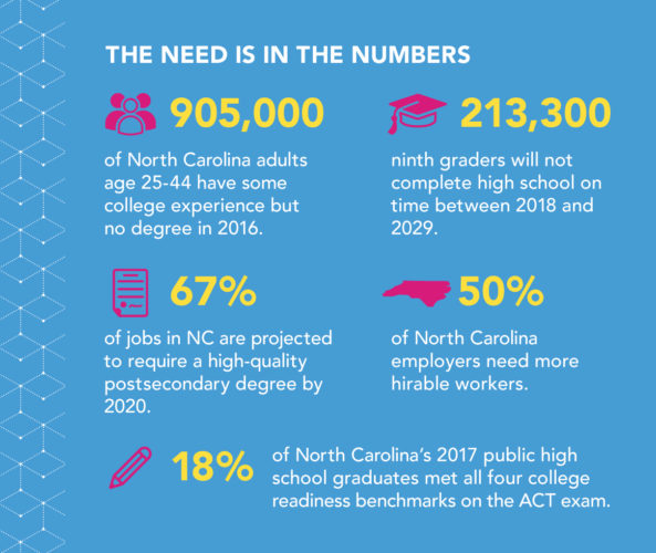 The Need is in the Numbers 905,000 of North Carolina adults age 25-44 have some college experience but no degree in 2016 213,300 ninth graders will not complete high school on time between 2018 and 2029 67 percent of jobs in NC are projected to require a high-quality postsecondary degree by 2020 50 percent of North Carolina employers need more hirable workers 18 percent of North Carolina's 2017 public high school graduates met all four college readiness benchmarks on the ACT exam
