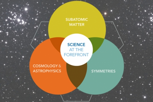 "Graphic of a Venn diagram (over-lapping circles). The three main circles read ""Subatomic Matter"", ""Symmetries"", and ""Cosmology & Astrophysics."" The overlapping center, which included all of these key points reads ""Science at the forefront"""
