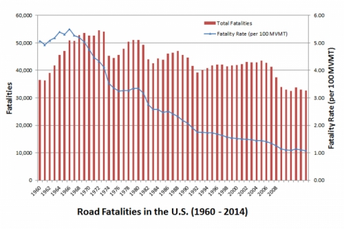 Graph depicting a spike in crash fatalities during the 1960s (up in the 55,000s) and a significant drop by 2008 (around 32,000)