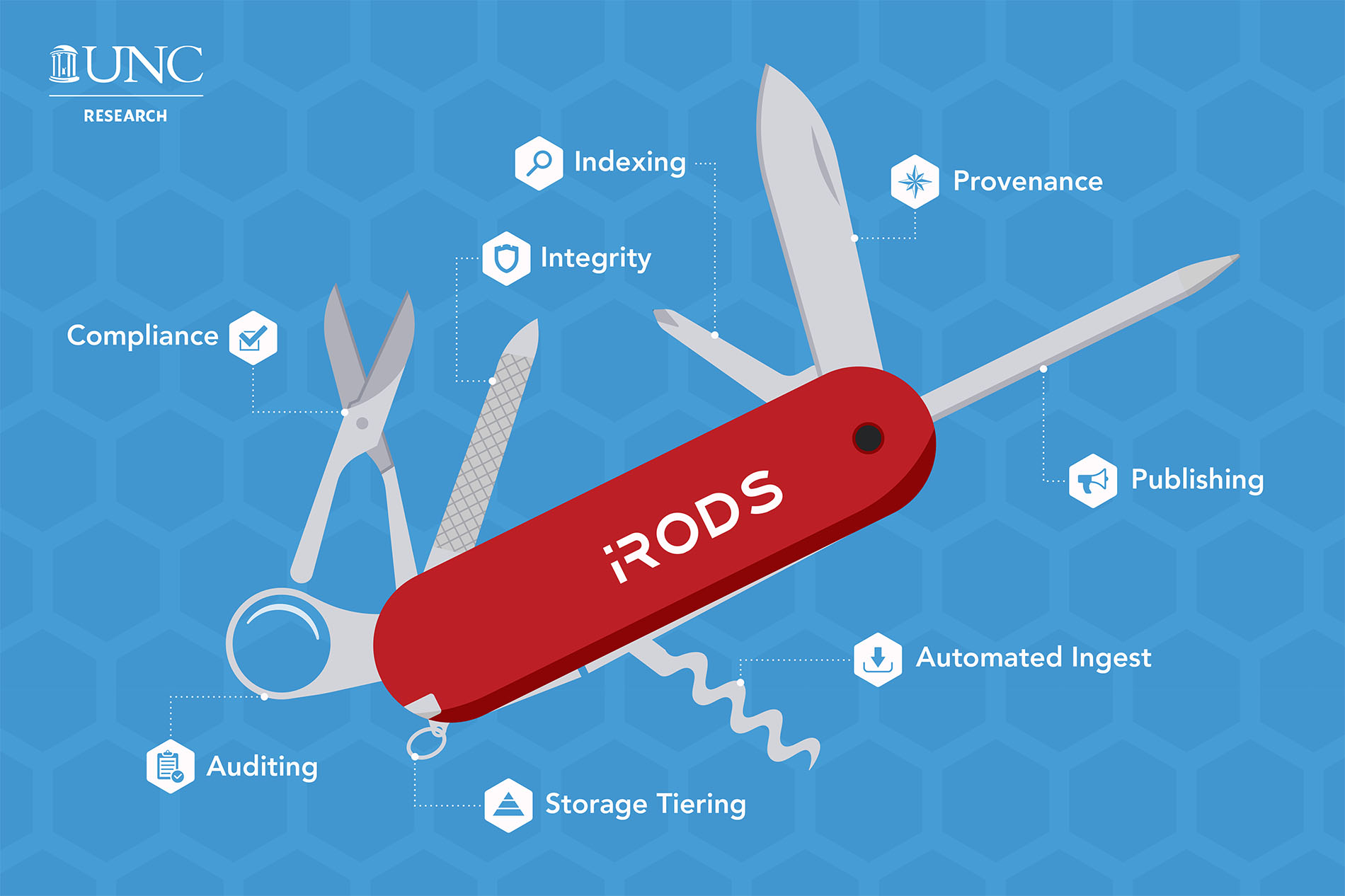 a graphic of a Swiss army knife; the large blade is provenance, the small blade is indexing, the nail file is integrity, the scissors are compliance, the magnifying class is auditing, the keychain is storage tiering, the corkscrew is automated ingest, and the pen is publishing