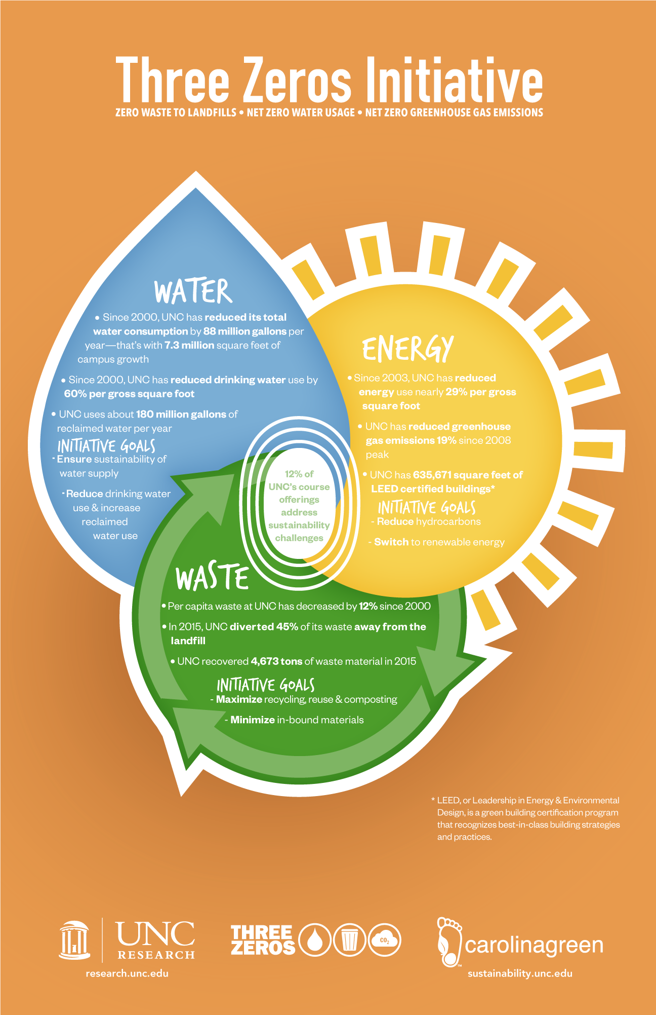 Three Zeros Initiative Infographic: Zero waste to landfills, net zero water usage, and net zero greenhouse gas emissions Infographic: Water: Since 2000, UNC has reduced its total water consumption by 88 million gallons per year - that's with 7.3 million square feet of campus growth. Since 2000, UNC has reduced drinking water use by 60% per gross square foot. UNC uses about 180 million gallons of reclaimed water per year. Initiative goals: Ensure sustainability of water supply. Reduce drinking water use and increase reclaimed water use. Energy: Since 2003, UNC has reduced energy use nearly 29% per gross square foot. UNC has reduced greenhouse gas emissions 19% since 2008 peak. UNC has 635,671 square feet of LEED certified buildings*. Initiative Goals: Reduce hydrocarbons. Switch to renewable energy. Waste: Per capita waste at UNC has decreased by 12% since 2000. In 2015, UNC diverted 45% of its waste away from the landfill. UNC recovered 4,673 tons of waste material in 2015. Initiative Goals: maximize recycling, reuse and composting. Minimize in-bound materials. 12% of UNC's course offerings address sustainability challenges. *LEED, or Leadership in Energy & Environmental Design, is a green building certification program that recognizes best-in-class building strategies and practices.